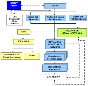 Struktur organisasi Fakultas Matematika dan Ilmu Pengetahuan Alam